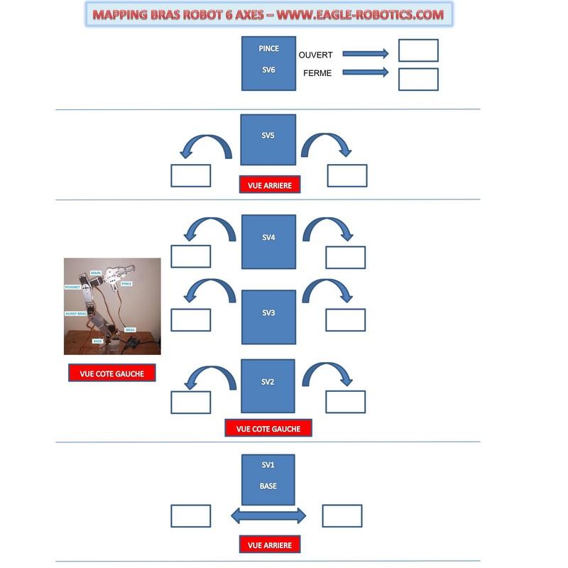 Mapping du bras robot 6 axes